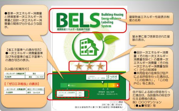 BELS認証申請サポート等の住宅関連申請サポート