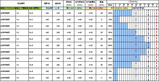 新機能のご紹介(バラツキ総括表...